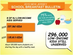 After The Bell: A School Breakfast Success Story in New Jersey