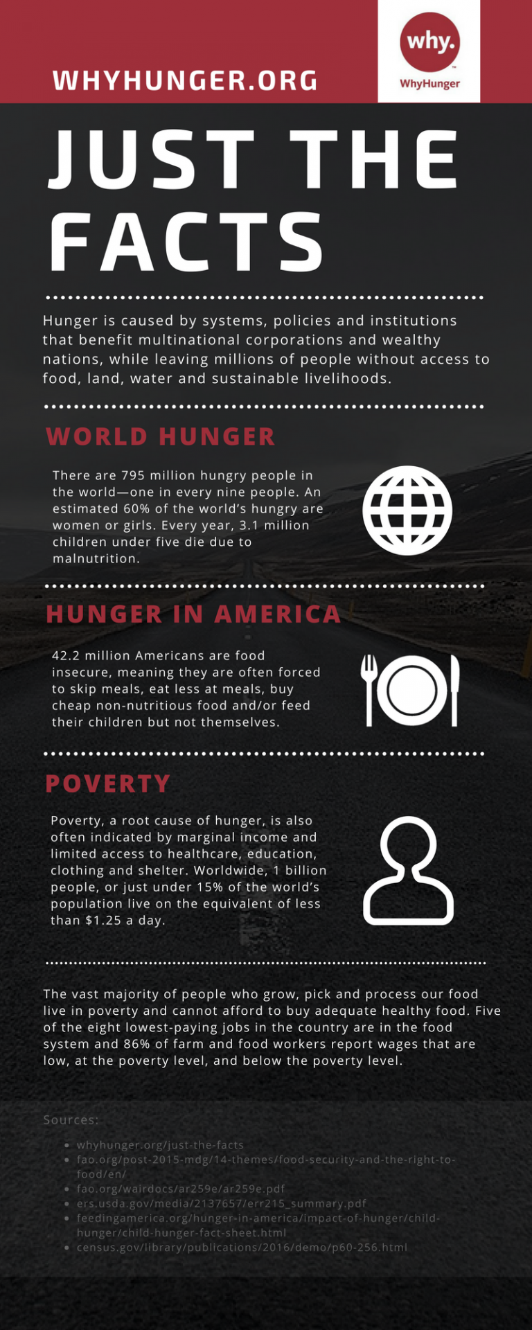 thesis statement for hunger in america